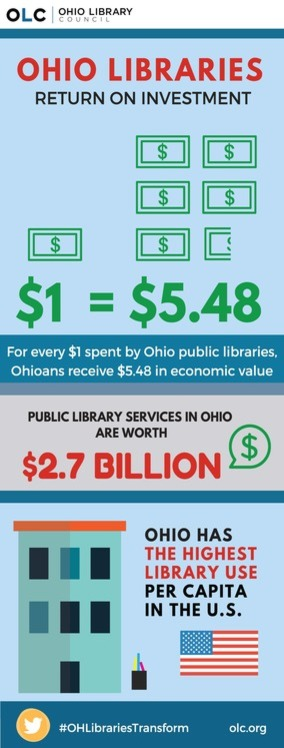 Ohio libraries roi infographic final